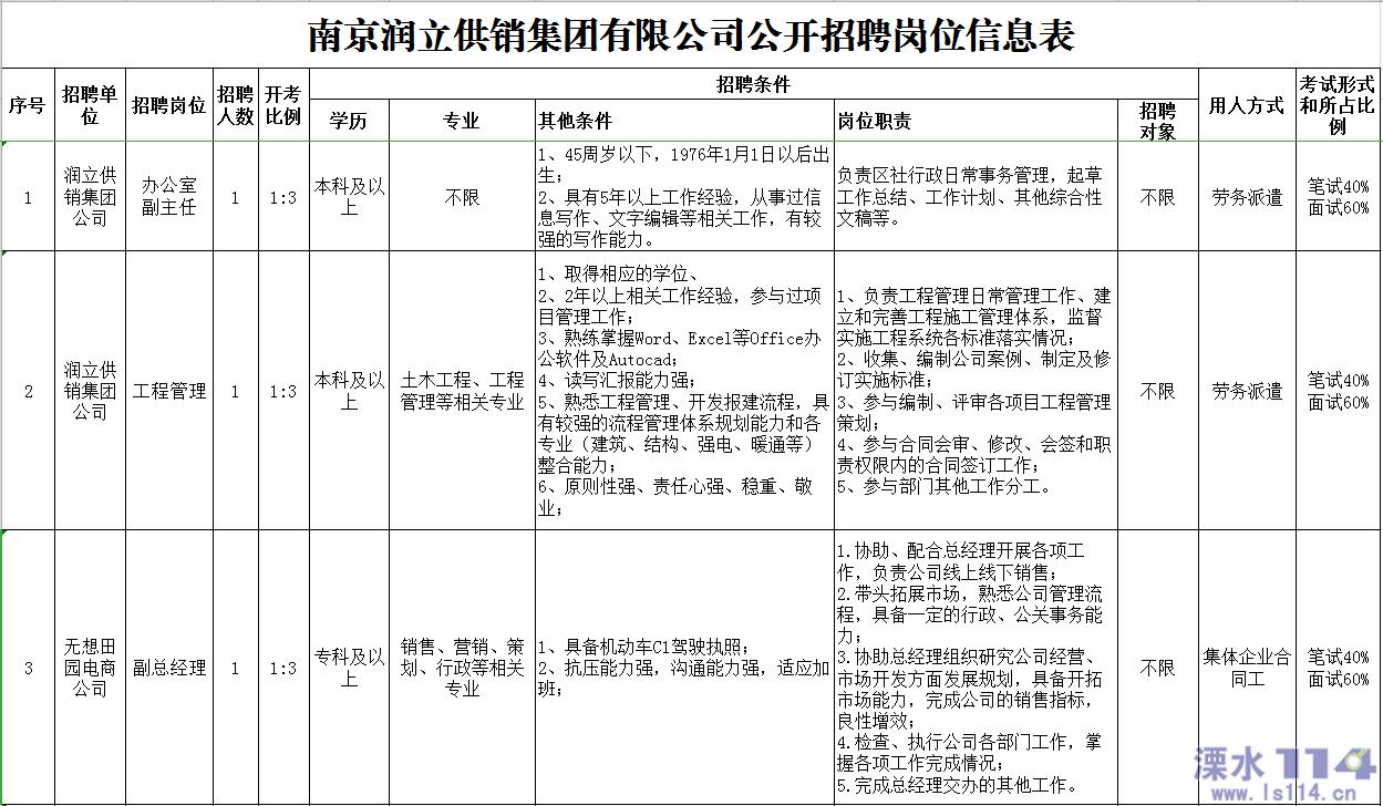 南京润立供销集团有限公司公开招聘公告