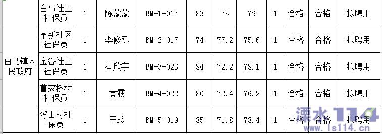 2021年溧★水�_�l�^、各�(街)所�俅澹ㄉ�^)社保�T@公�_ ...